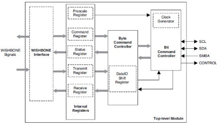 基于Power Management Bus电源管理的参考设计