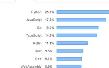 誰會是2021年最好的后端編程語言