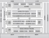 智能工厂信息化总体架构