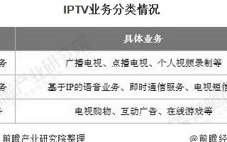 中国IPTV用户规模不断增长,IPTV市场未来可...