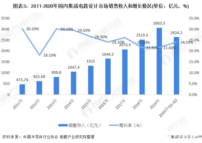 图表3:2011-2020年国内集成电路设计市场销售收入和增长情况(单位:亿元,%)