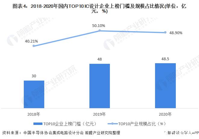 图表4:2018-2020年国内TOP10 IC设计企业上榜门槛及规模占比情况(单位:亿元,%)