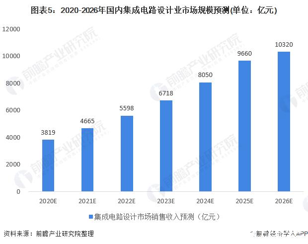 图表5:2020-2026年国内集成电路设计业市场规模预测(单位:亿元)