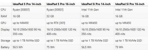 联想IdeaPad 5 Pro及IdeaPad 5i Pro配置比较