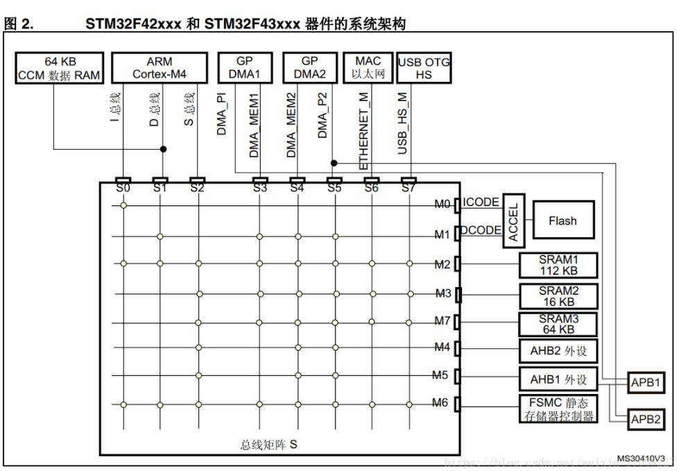 存儲器和總線架構分析:stm32F429-系統架構