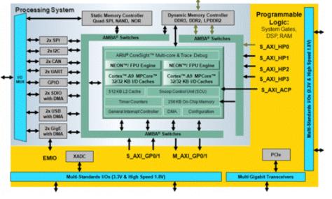 基于ZYNQ芯片架構的嵌入式系統設計