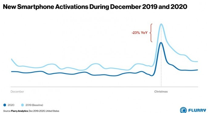 12月苹果占美国智能手机激活总数的46%