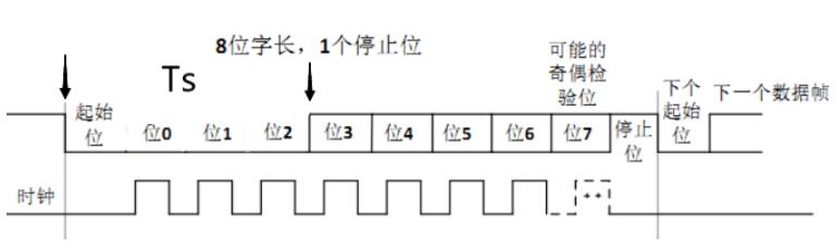 基于靈動微電子MM32F013x 系列的UART硬件自適應波特率