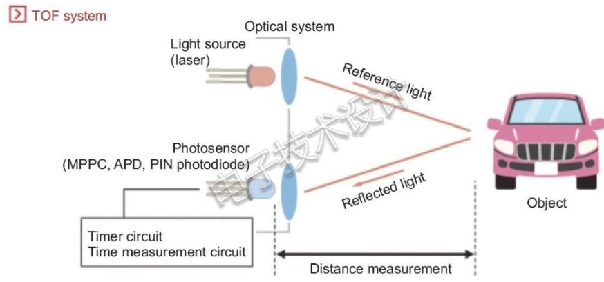 什么是激光雷达 如何用氮化镓消除激光雷达