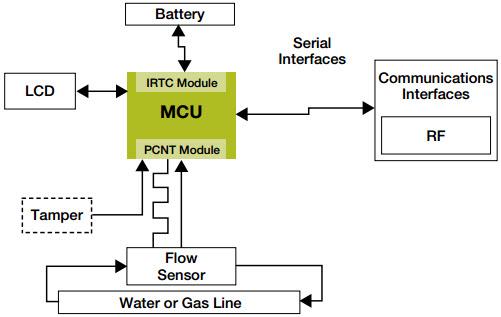 使用MC9S08GW64实现流量计的参考设计详细说明