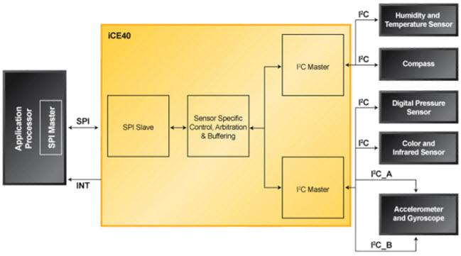 基于Sensor Interfacing and Preprocessing图像传感器的参考设计