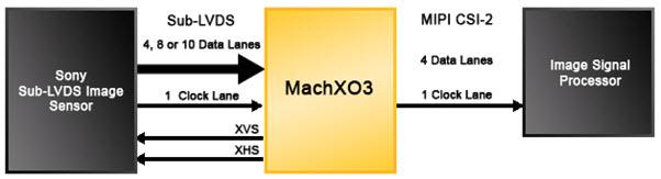 基于Sony Sub-LVDS to MIPI CSI-2 Sensor Bridge图像传感器的参考设计