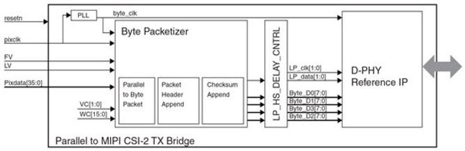 基于MIPI CSI-2 Transmit Bridge图像传感器的参考设计