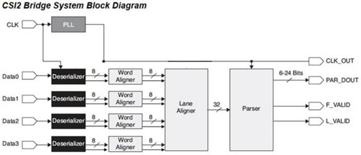 基于MIPI CSI-2 Receive Bridge图像传感器的参考设计