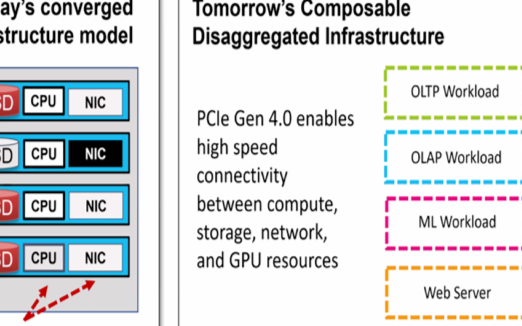 2021年的数字存储预测第三部分:通用存储体系结构、NVMe等的发展