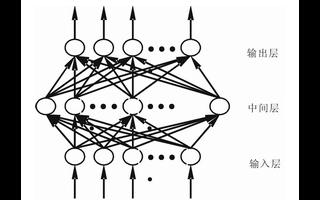 利用神经网络法实现对焦平面非均匀性校正进行改造设计