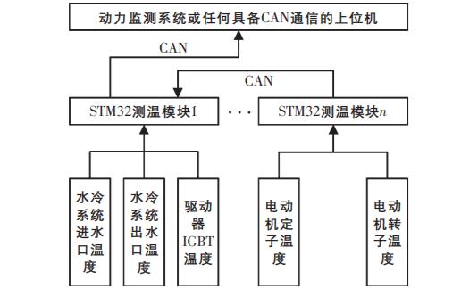 如何使用STM32单片机实现铂热电阻桥式测温系统的设计实现