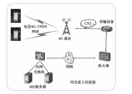 融合5G网络的智慧医疗MEC方案