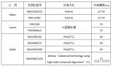 几种典型的光刻机对准方式及精度