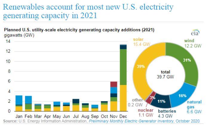 美国太阳能发电容量预计将增加15.4GW