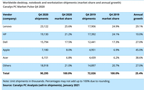 苹果2020年第四季度整体PC市场增长25%