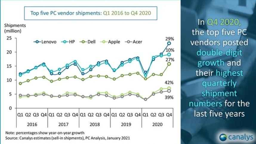 2020年Q4全球PC市场增长明显加快