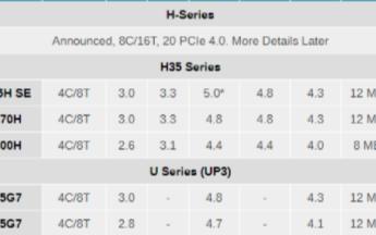 Intel推出11代酷睿H系列处理器,最大8核1...