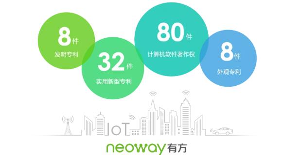 2020完美收官!有方科技专利申请量同比增长130.7%