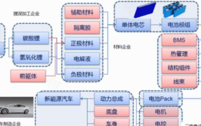 锂电池产业链前端分析:兼具资源属性与技术壁垒的前驱材料