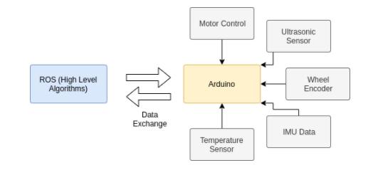 基于Arduino和ROS來創建更智能的機器人系統