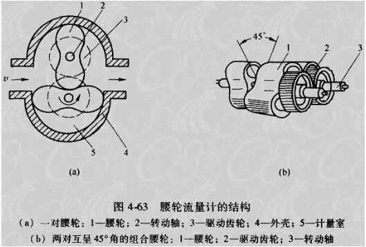 腰轮流量计的优缺点_腰轮流量计内部结构
