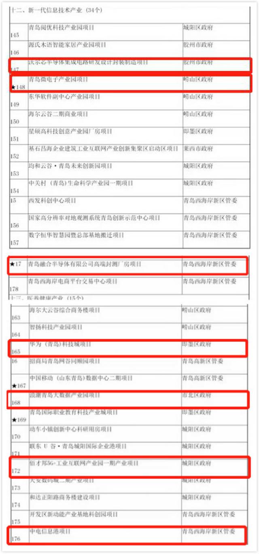 青岛市2021年重点建设项目名单:华为、浪潮等多个企业项目入选