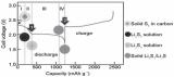 关于石墨烯应用于锂硫电池的研究进展详解