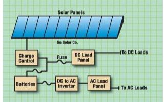 利用TMS320F28x数字信号控制器提高太阳能逆变器转变效率