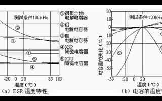 铝聚合物电解电容器的电气性能及技术优势研究
