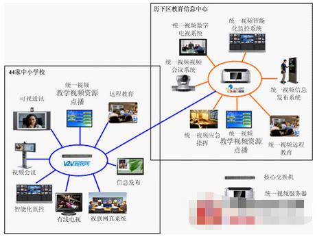 学校教育联网univideoTM统一视频教育信息化平台的应用