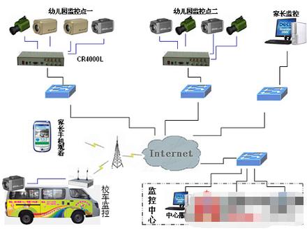 幼儿园网络视频监控系统的设计及应用优势分析