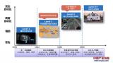 ADAS和自动驾驶的现状(一)