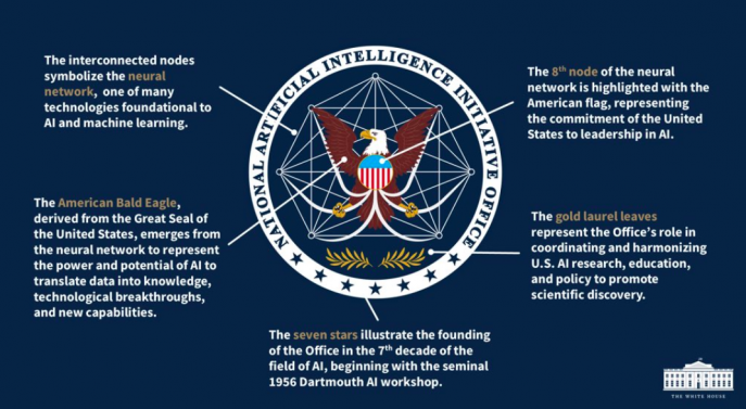 美国白宫宣布成立国家AI倡议办公室
