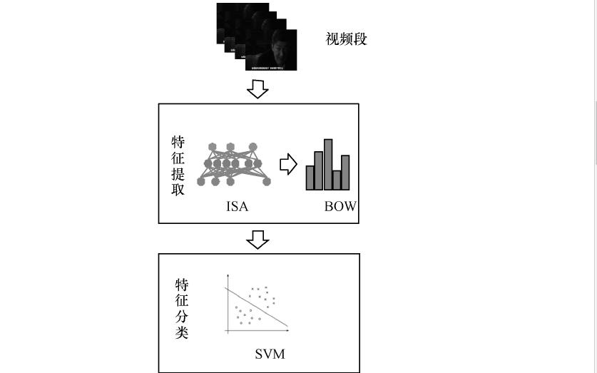 如何使用独立子空间分析实现不良视频的检测方法