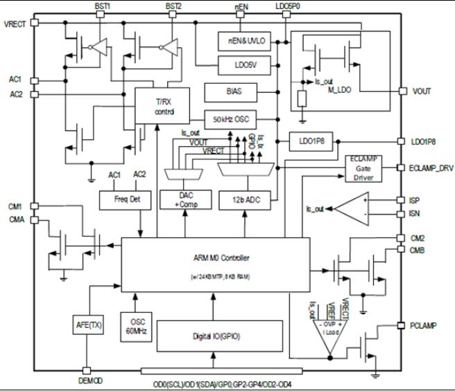 瑞萨电子推首款60W无线电源接收器