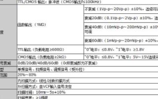 OI1842函数信号发生器的技术指标i推动分析