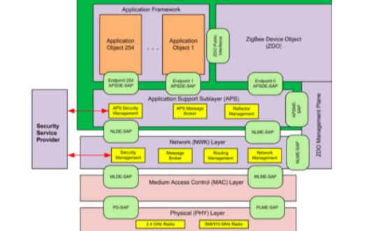 Zigbee的协议栈结构和技术特点的详细介绍