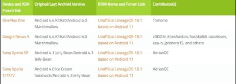 索尼四款Xperia系列手機適配Android 11系統