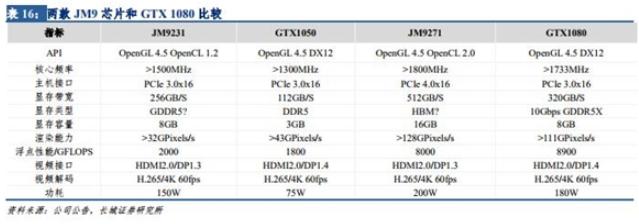 国产GPU芯片正在追赶GTX 1080