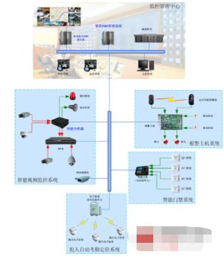 监狱看守所智能监控系统的功能特点及应用分析