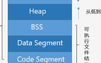 C++内存管理详细介绍