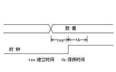 FPGA中毛刺的讨论和可靠性有关的几个概念详细说明