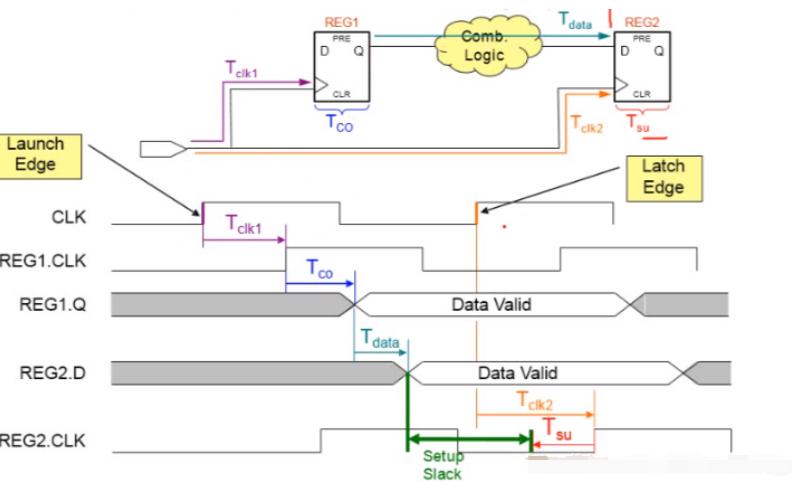 Intel FPGA时序约束的使用和学习总结