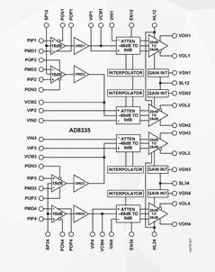 四路低噪音VGA放大器AD8335的性能特点及应...